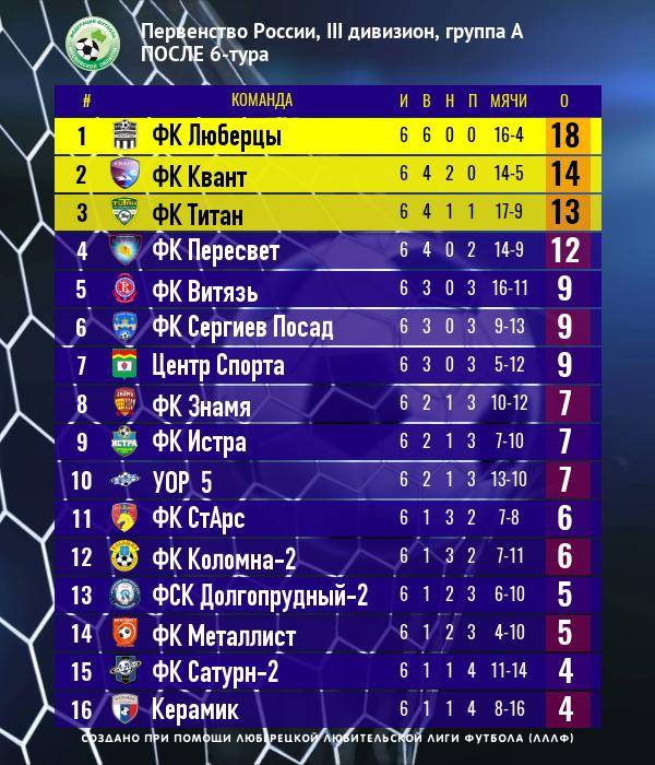 Положение команд 6-го тура Чемпионата России среди команд 3 дивизиона, зона Московская область